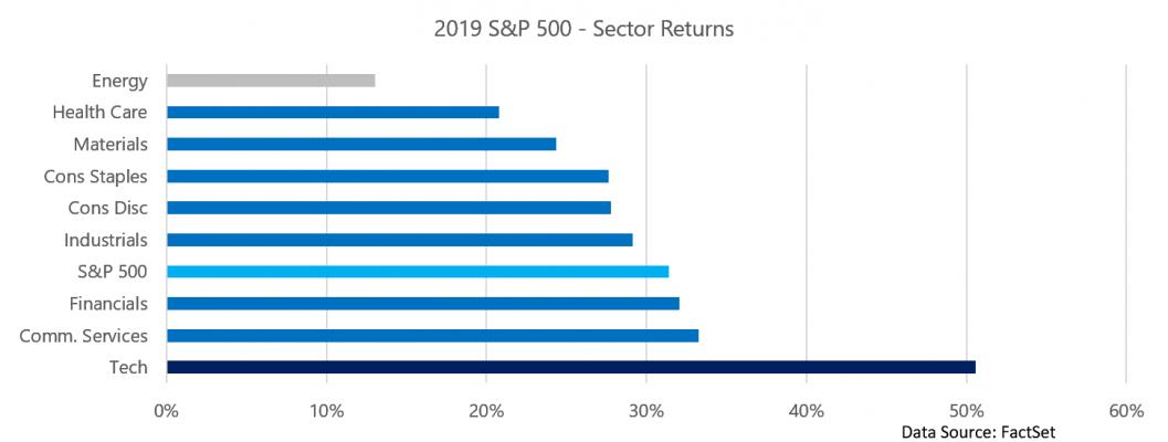 2019 12 31 Sector Returns
